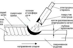 Принцип работы электродуговой сварки