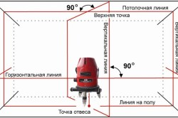 Схема измерения лазерным уровнем