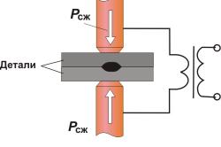 Схема электроконтактной сварки