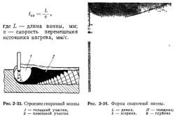 Схема устройства и основных показателей сварочной ванны