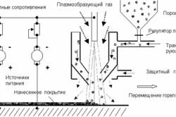 Схема плазменного наплавления порошка
