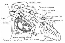 Конструкция бензопилы