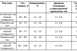Режимы сварочных работ в среде инертных газов