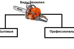 Схема видов бензопил