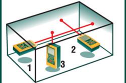 Этапы определения площади помещения