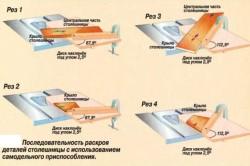 Схема применения циркулярной пилы