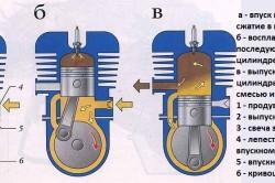 Рабочий процесс двухтактного двигателя