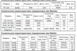 Технические характеристики торцевых пил различных производителей