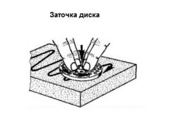 Заточка круглого ножа