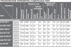 Технические параметры сабельных пил