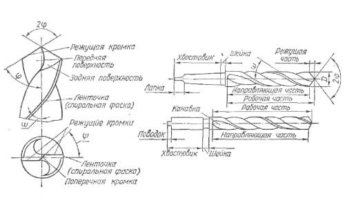 Элементы спирального сверла