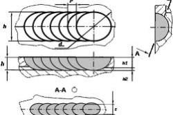 Схема сварного шва, выполненного импульсной лазерной сваркой