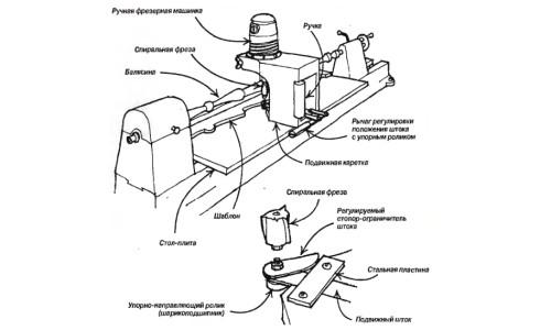 Схема фрезерного станка с шаблоном