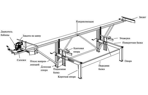 Схема конструкции пилорамы