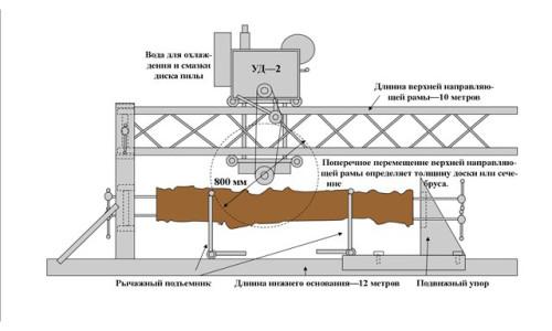 Схема самодельной пилорамы