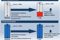 Сравнение никель-камидиевых и литийных акумуляторов
