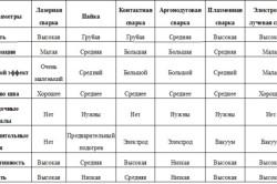 Сравнение различных видов сварки