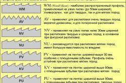 Профиль зуба ленточной пилы и его обозначения