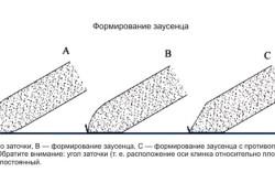 Схема формирования заусенца на лезвии топора