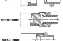 Схема пайки труб из полипропилена