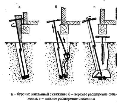 Схема бура для скважин 160