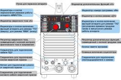Схема устройства передней панели инвертора