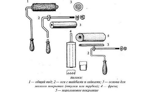 Схема устройства валиков