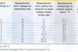 Сравнительная таблица характеристик шуруповертов разных производителей