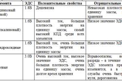 Таблица разновидностей аккумулятора