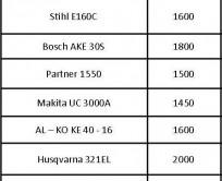 Таблица сравнения бензопил по мощности