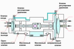 Схема мембранного компрессора