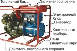 Устройство переносного бензинового электрогенератора
