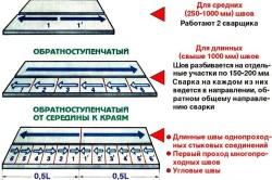 Технология прокладывания сварочного шва