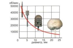 Влияние диаметра насадки на скорость работы фрезера