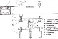 Устройство типичного лазерного уровня