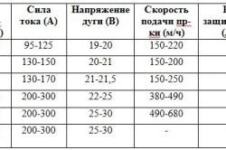 Основные режимы сварки полуавтоматом