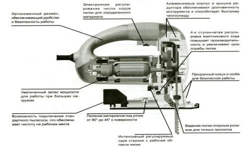 Схема устройства электрического лобзика