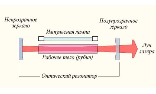 Принципиальная схема устройства лазера