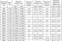 Рекомендуемые значения диаметров отверстий и стержней
