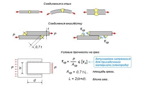 Характеристики сварных (неразъемных) соединений