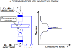 Схема конденсаторной точечной сварки