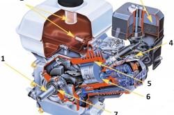 Схема внутреннего устройства генератора
