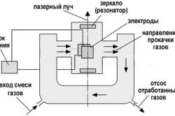 Газовый лазер с поперечной прокачкой газа