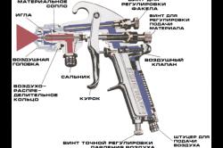 Схема устройства краскопульта с регулировками