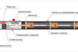 Схема лазерной указки