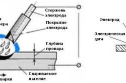 Схема ручной дуговой сварки