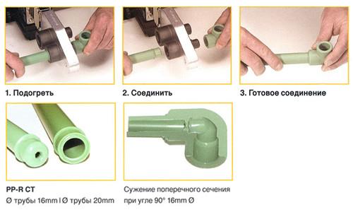 Схема соединения полипропиленовых труб с муфтами