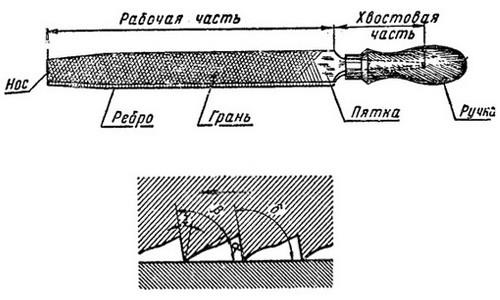 Схема устройства напильника