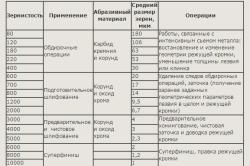 Таблица применения японских точильных камней