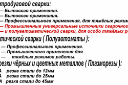 Классификация сварочных инверторов